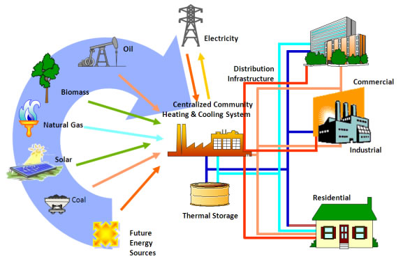 Renewable Energy Systems Electro Mechanical Innovations